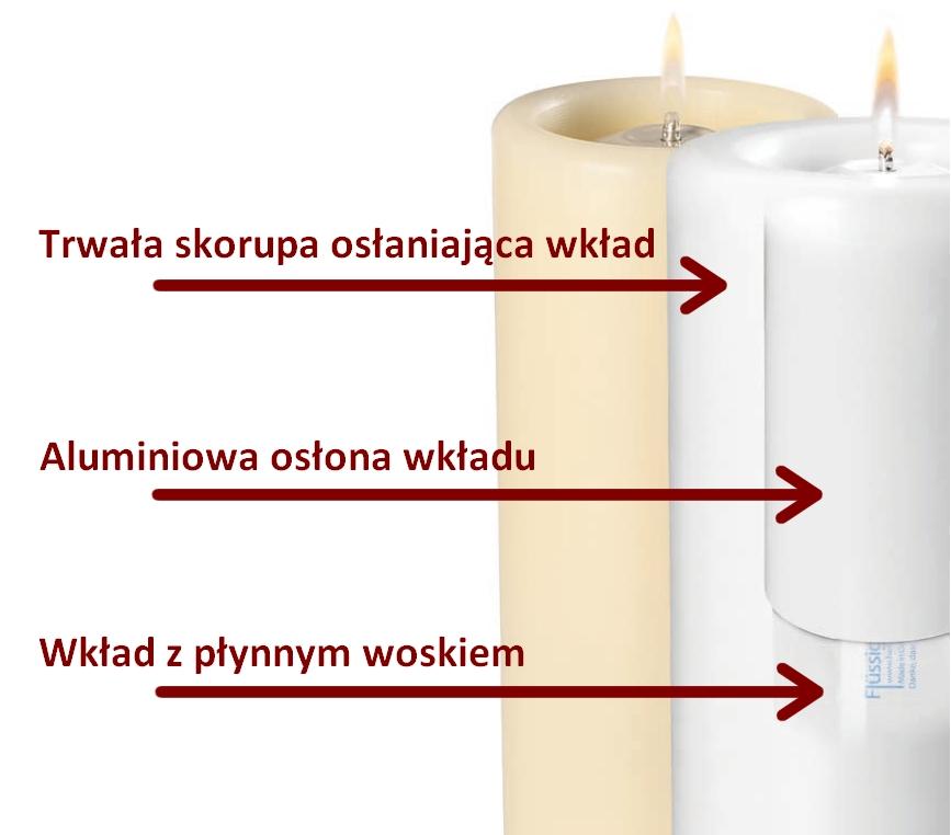 Świece dekoracyjne Heliotron shells - zasada działania